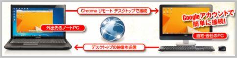Chromeリモートデスクトップの仕組み