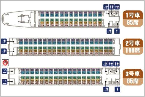新幹線自由席は偶数号車に並ぶ