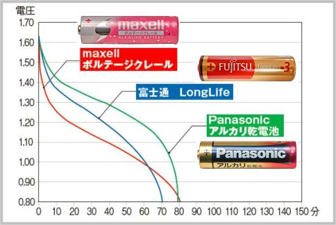乾電池を選ぶなら安定度で「金パナ」