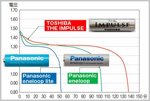 ニッケル水素電池は安定度ならエネループ