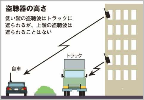 盗聴器の見つけ方!大型トラックで場所を特定