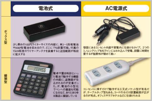 盗聴器は電源方式と外観の形状で4タイプ