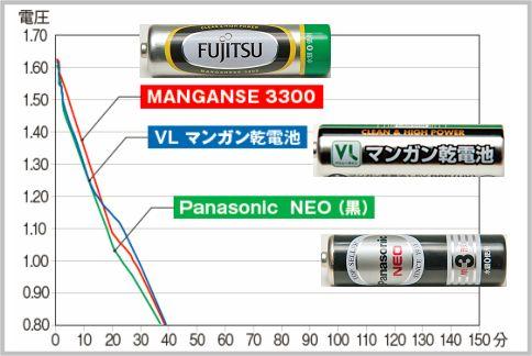マンガン電池なら100円ローソン