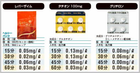 グリチロンはアルコール分解薬として効果を発揮