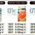 アルコール分解にはグレープフルーツジュース