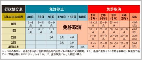 交通違反の点数による処分表