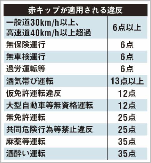 赤キップが適用される交通違反と点数