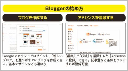 ブログで収入を得るならBloggerで情報サイト