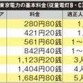 電気代を節約するための契約アンペアの適正人数