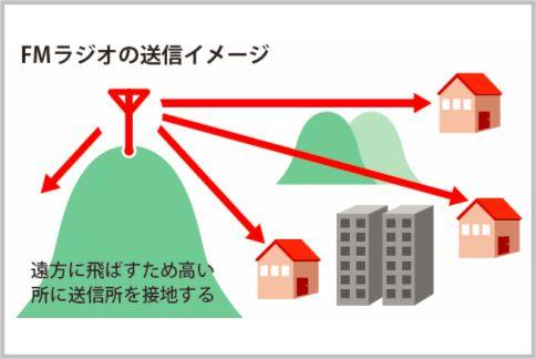 茨城放送はFM補完放送を「i-fm」とネーミング