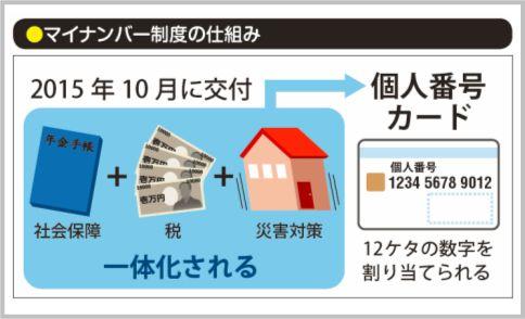 マイナンバー制度とは東日本大震災が転機だった