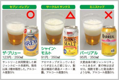 発泡酒をコンビニPB商品で選ぶならザ・ブリュー
