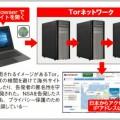 Tor Browserを使って完全匿名で情報収集する