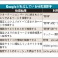 グーグル検索テクニックでネットを便利に活用