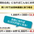 映画料金を365日いつでも1,000円にする方法