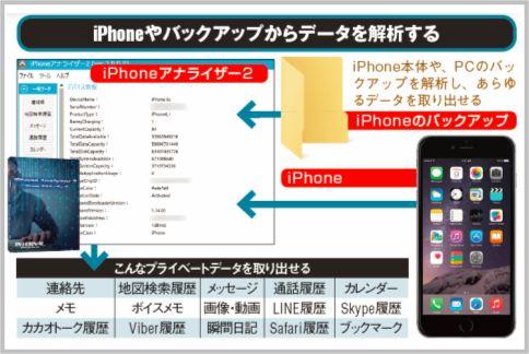 iPhoneがロックされていても全データを抜く方法