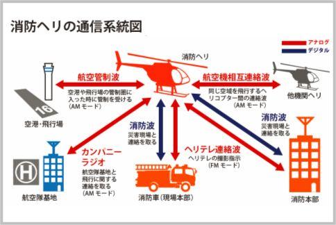 消防ヘリの活動状況がわかるカンパニーラジオ