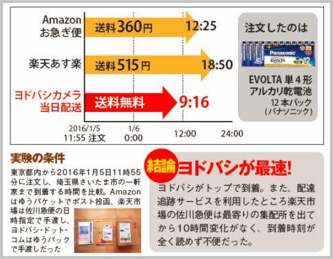 ヨドバシカメラの通販が配送スピード最速だった