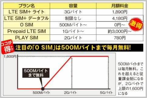 「0 SIM」月額0円で契約できる注目の格安sim