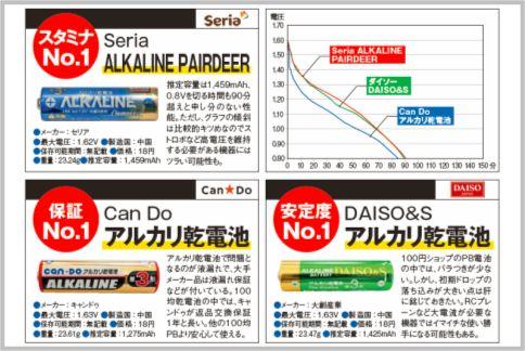 単三電池を100均で買うならセリアがスタミナNo.1