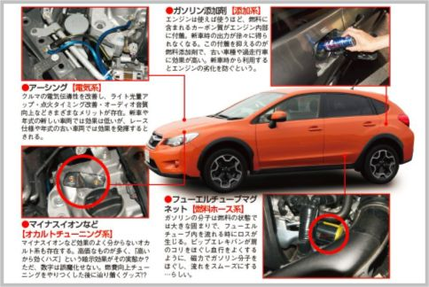 車の燃費をよくするグッズは4系統に分類できる