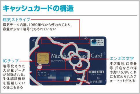 キャッシュカードの磁気データは半世紀前の技術