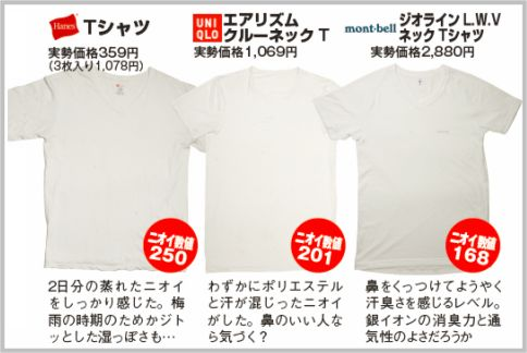 汗の臭いを抑えるTシャツはコスパならユニクロ
