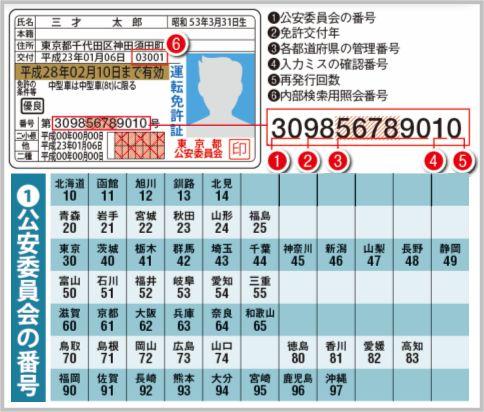 運転免許証の12ケタの番号を意味を解読してみた