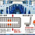 大型バスに乗るなら前方左の窓側は絶対に避ける