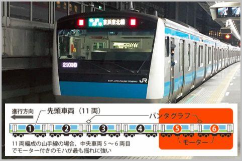 電車事故で安全なのはパンタグラフが付いた車両