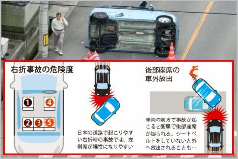 自動車事故では助手席が一番リスクが高かった