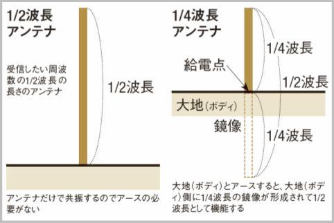 接收器的短天线捕获无线电波的原理