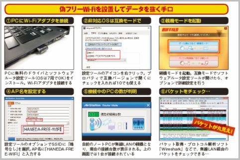 フリーWi-Fiでアカウント情報が盗まれる手口