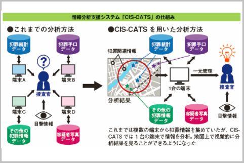 警察の犯罪データが一元管理されるCIS-CATSとは