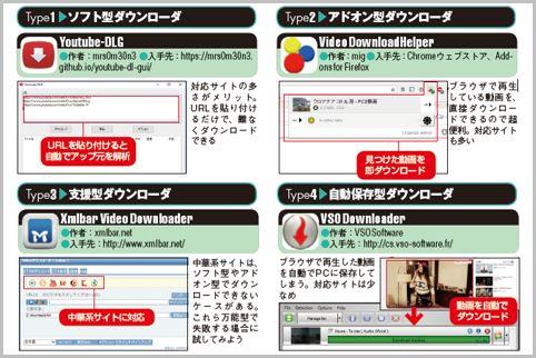 動画ダウンロードソフトは目的サイトで使い分け