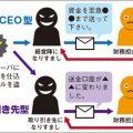 振り込め詐欺のビジネスメール版の被害が急増中