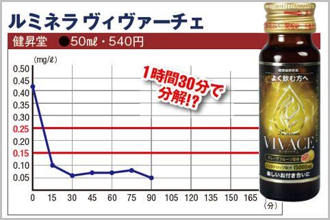 飲酒後どれくらいで酒気帯びでなくなるかを実験
