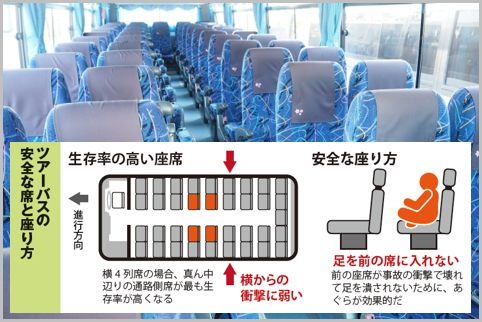 バスに乗るときは事故に備えて中央通路側に座る