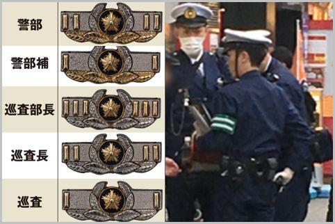 職質は警察官の階級章の確認も大切