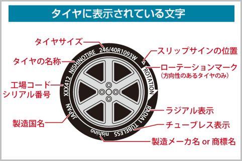 タイヤの側面を見れば製造年月日などが一目瞭然