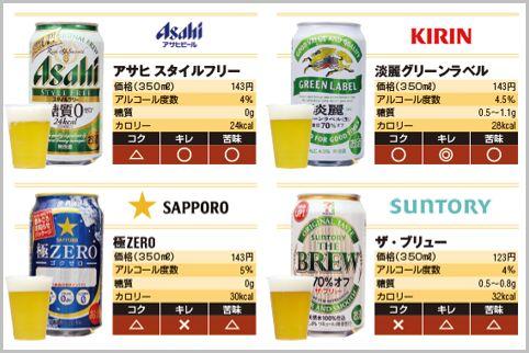 発泡酒でビールに一番近い淡麗グリーンラベル