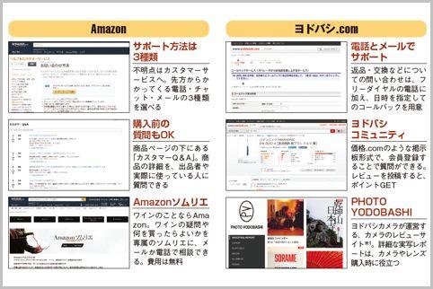 ネット通販はAmazonを使うよりヨドバシがお得