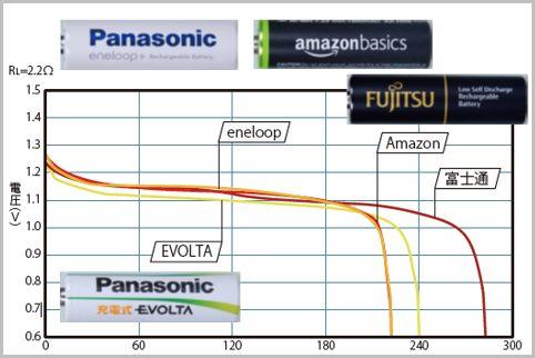 ニッケル水素電池ならエネループを選ぶべき理由