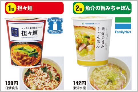 コンビニのPBカップ麺No.1はローソンの担々麺