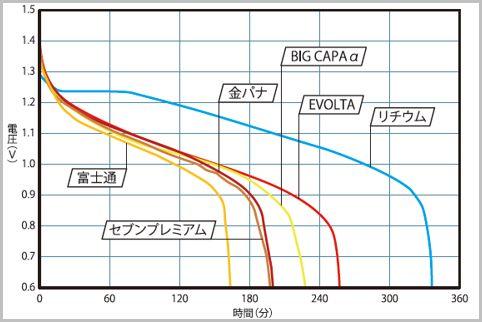 コンビニ電池はコスパ重視なら「BIG CAPAα」