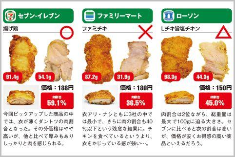 コンビニのチキンをお肉の割合で選ぶならセブン