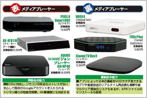 大流行中「Android TV BOX」表と裏の顔とは?