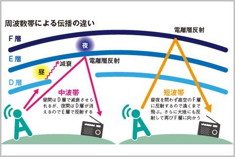海外ラジオ放送で短波帯が採用されていた理由