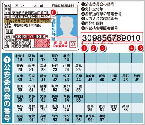 運転免許証の番号からは再発行した回数もわかる