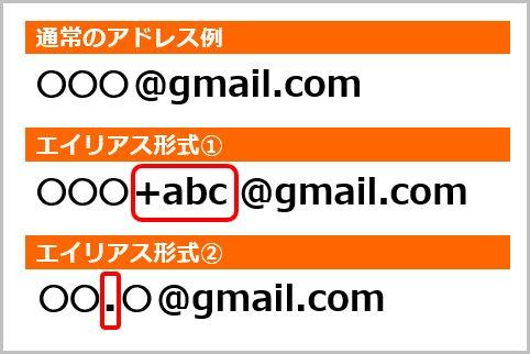 ワンタイムメールで捨てアドを作って安全に登録